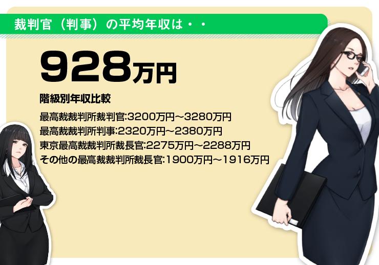 裁判官(判事)の年収【最高裁裁判所・簡易裁判所】や20~65歳の年齢別 ...