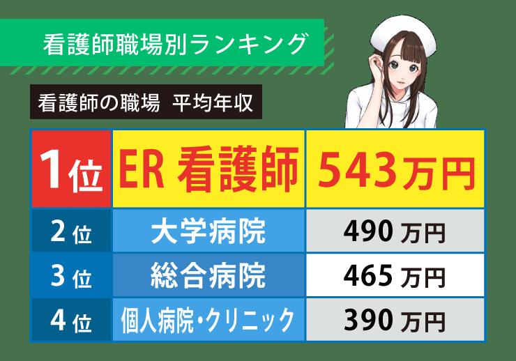 訪問 看護 師 給料